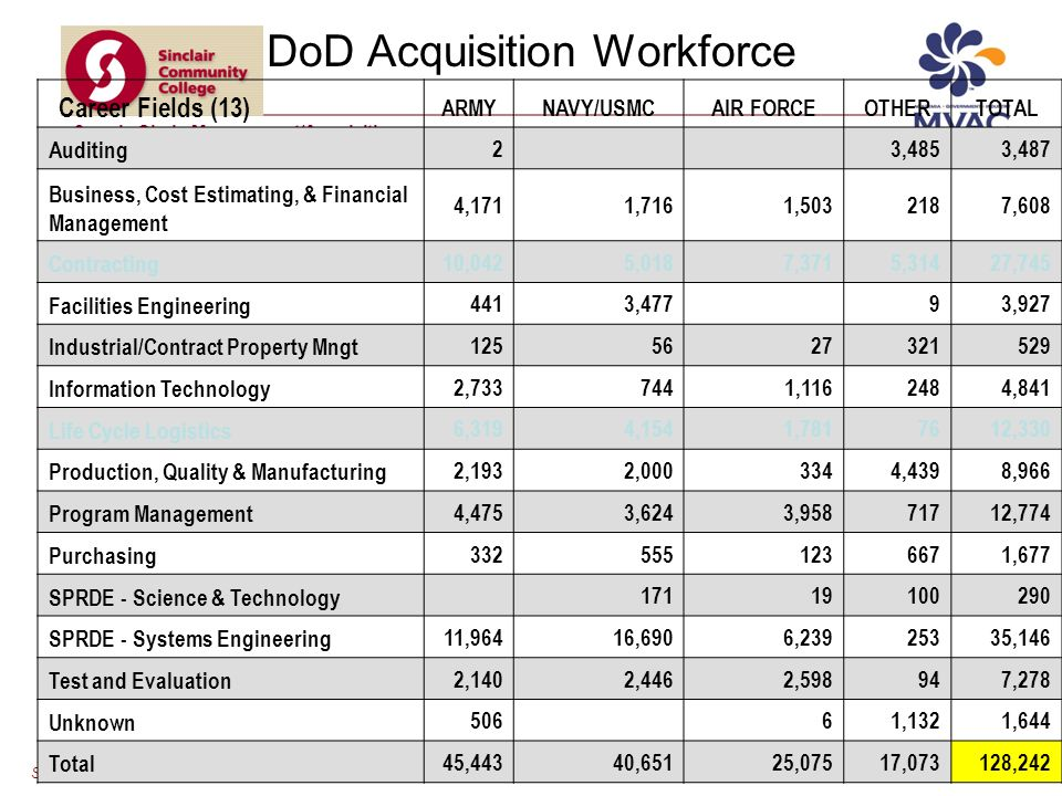 SCM/Acquisition Educators Professional Development Workshop Supply Chain Management/Acquisition DoD Acquisition Workforce Career Fields (13) ARMYNAVY/USMCAIR FORCEOTHERTOTAL Auditing 2 3,4853,487 Business, Cost Estimating, & Financial Management 4,1711,7161, ,608 Contracting 10,0425,0187,3715,31427,745 Facilities Engineering 4413,477 93,927 Industrial/Contract Property Mngt Information Technology 2, , ,841 Life Cycle Logistics 6,3194,1541, ,330 Production, Quality & Manufacturing 2,1932, ,4398,966 Program Management 4,4753,6243, ,774 Purchasing ,677 SPRDE - Science & Technology SPRDE - Systems Engineering 11,96416,6906, ,146 Test and Evaluation 2,1402,4462,598947,278 Unknown ,1321,644 Total 45,44340,65125,07517,073128,242