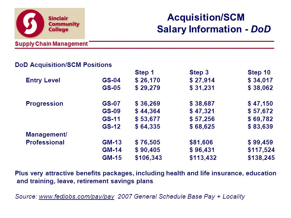 Supply Chain Management 26 Acquisition/SCM Salary Information - DoD DoD Acquisition/SCM Positions Step 1Step 3Step 10 Entry LevelGS-04 $ 26,170$ 27,914$ 34,017 GS-05 $ 29,279$ 31,231$ 38,062 ProgressionGS-07 $ 36,269$ 38,687$ 47,150 GS-09 $ 44,364$ 47,321$ 57,672 GS-11 $ 53,677$ 57,256$ 69,782 GS-12 $ 64,335$ 68,625$ 83,639 Management/ ProfessionalGM-13 $ 76,505$81,606$ 99,459 GM-14 $ 90,405$ 96,431$117,524 GM-15 $106,343$113,432$138,245 Plus very attractive benefits packages, including health and life insurance, education and training, leave, retirement savings plans Source: www.fedjobs.com/pay/pay 2007 General Schedule Base Pay + Locality