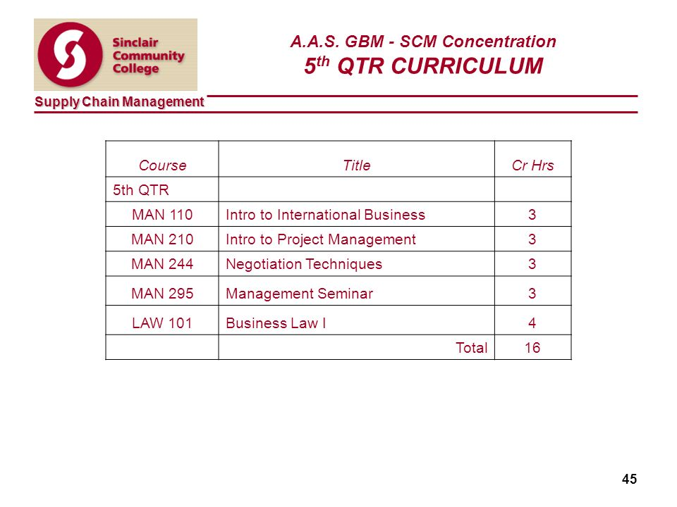Supply Chain Management 45 A.A.S.