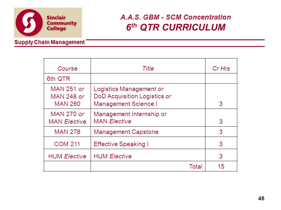 Supply Chain Management 46 A.A.S.
