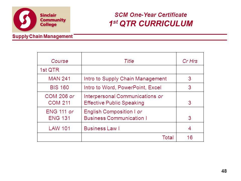 Supply Chain Management 48 SCM One-Year Certificate 1 st QTR CURRICULUM CourseTitleCr Hrs 1st QTR MAN 241Intro to Supply Chain Management3 BIS 160Intro to Word, PowerPoint, Excel3 COM 206 or COM 211 Interpersonal Communications or Effective Public Speaking3 ENG 111 or ENG 131 English Composition I or Business Communication I3 LAW 101Business Law I4 Total16