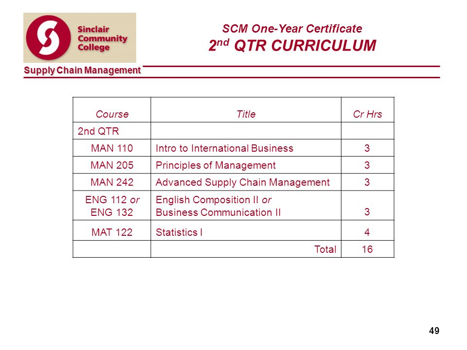 Supply Chain Management 49 SCM One-Year Certificate 2 nd QTR CURRICULUM CourseTitleCr Hrs 2nd QTR MAN 110Intro to International Business3 MAN 205Principles of Management3 MAN 242Advanced Supply Chain Management3 ENG 112 or ENG 132 English Composition II or Business Communication II3 MAT 122Statistics I4 Total16
