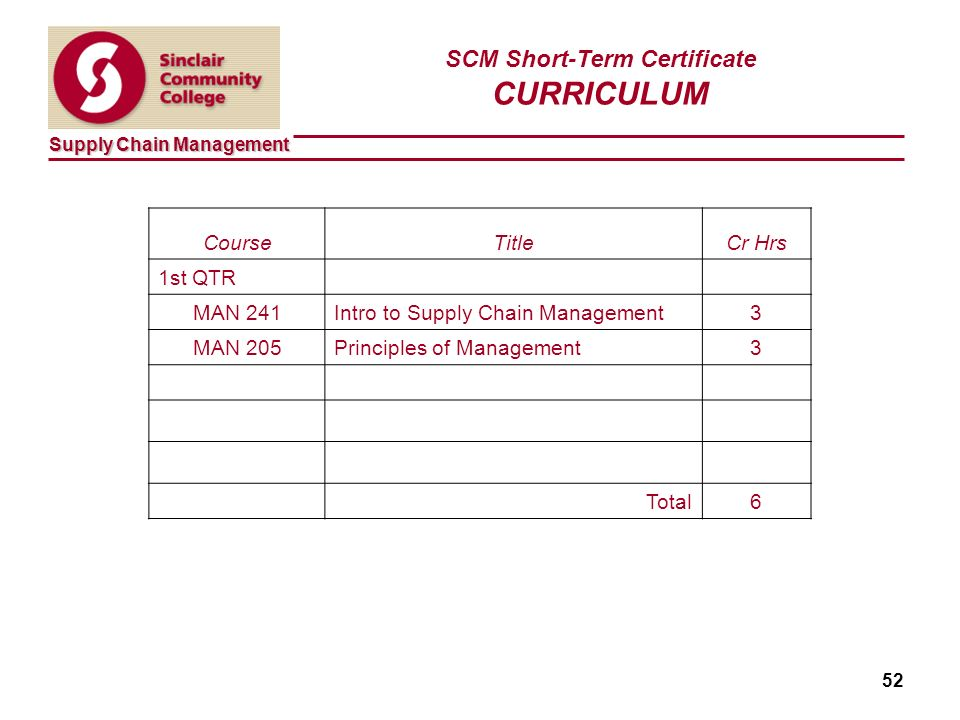 Supply Chain Management 52 SCM Short-Term Certificate CURRICULUM CourseTitleCr Hrs 1st QTR MAN 241Intro to Supply Chain Management3 MAN 205Principles of Management3 Total6