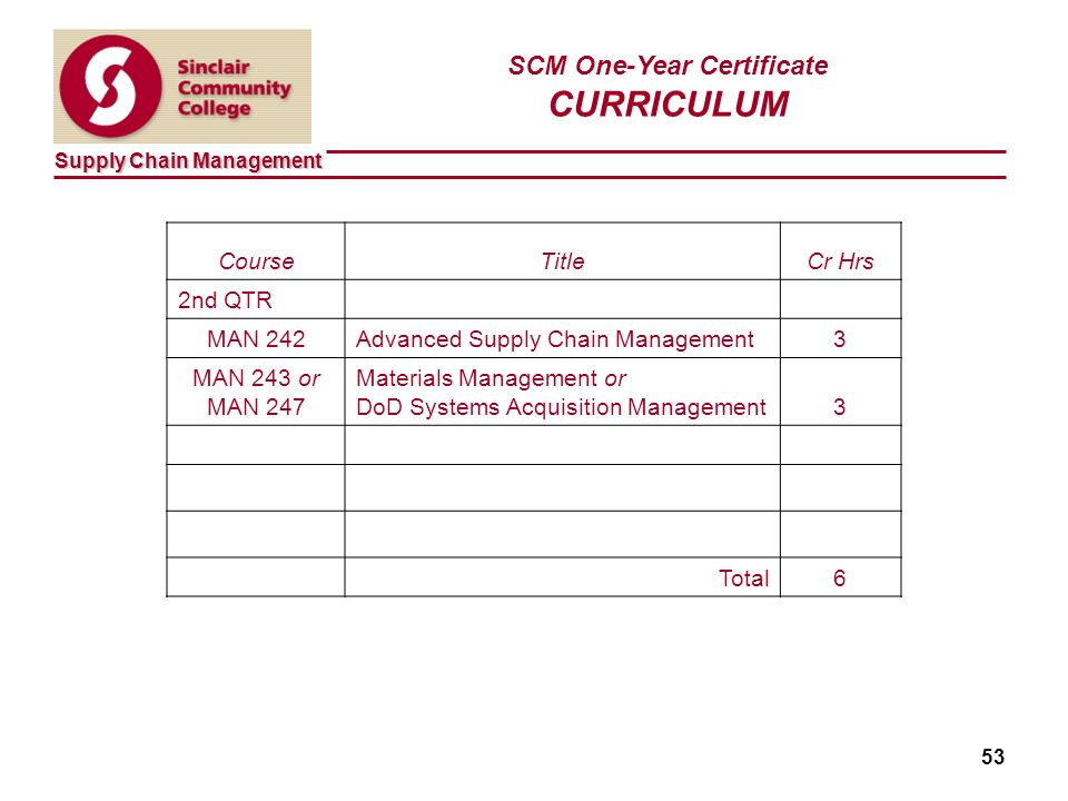 Supply Chain Management 53 SCM One-Year Certificate CURRICULUM CourseTitleCr Hrs 2nd QTR MAN 242Advanced Supply Chain Management3 MAN 243 or MAN 247 Materials Management or DoD Systems Acquisition Management3 Total6