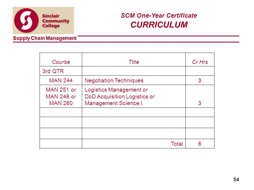 Supply Chain Management 54 SCM One-Year Certificate CURRICULUM CourseTitleCr Hrs 3rd QTR MAN 244Negotiation Techniques3 MAN 251 or MAN 248 or MAN 260 Logistics Management or DoD Acquisition Logistics or Management Science I3 Total6