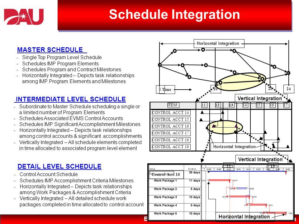 EVMS 13 10 20 1 Time MASTER SCHEDULE DETAIL LEVEL SCHEDULE INTERMEDIATE LEVEL SCHEDULE -Single Top Program Level Schedule -Schedules IMP Program Eleme
