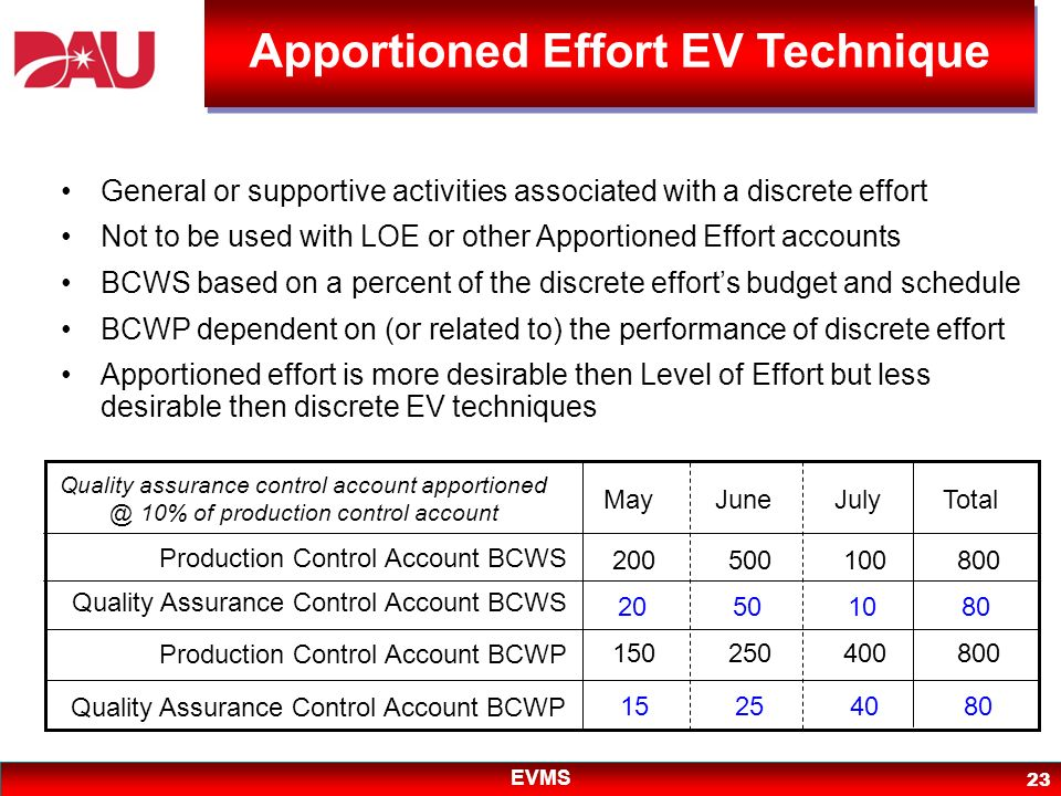 EVMS 23 General or supportive activities associated with a discrete effort Not to be used with LOE or other Apportioned Effort accounts BCWS based on