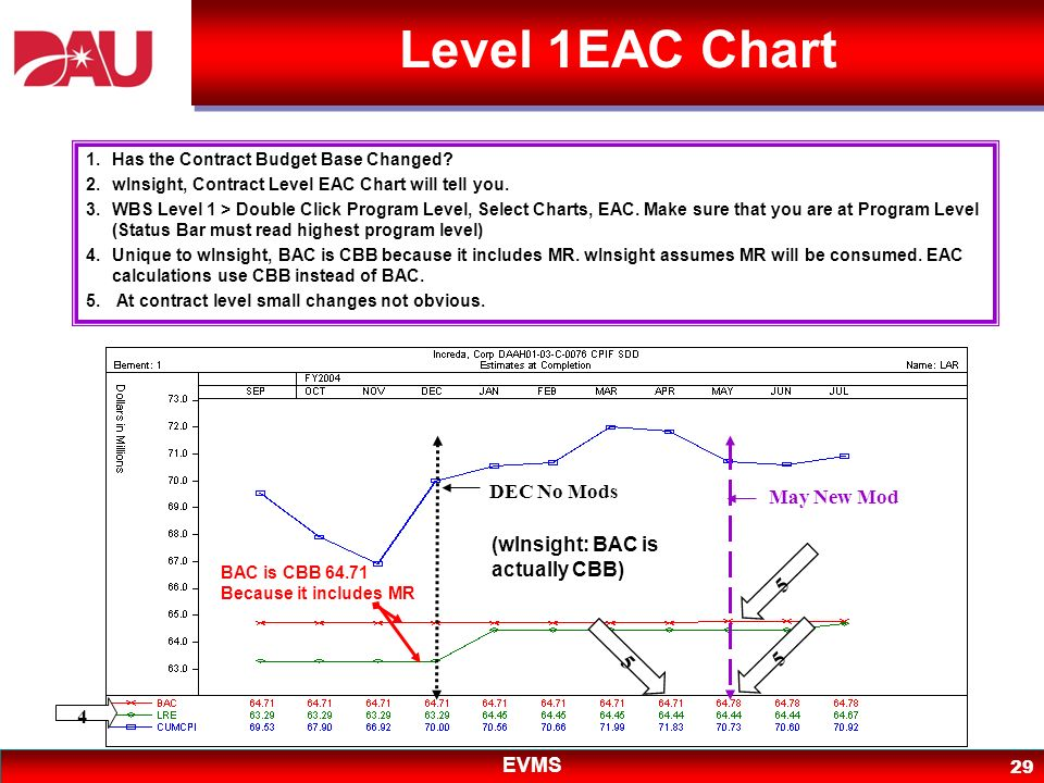 EVMS 29 Level 1EAC Chart BAC is CBB 64.71 Because it includes MR (wInsight: BAC is actually CBB) 1.Has the Contract Budget Base Changed? 2.wInsight, C