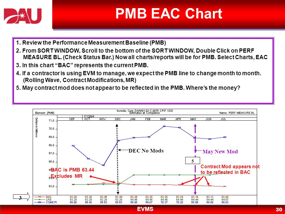 EVMS 30 PMB EAC Chart DEC No Mods May New Mod BAC is PMB 63.44 Excludes MR Contract Mod appears not to be reflected in BAC 1. Review the Performance M