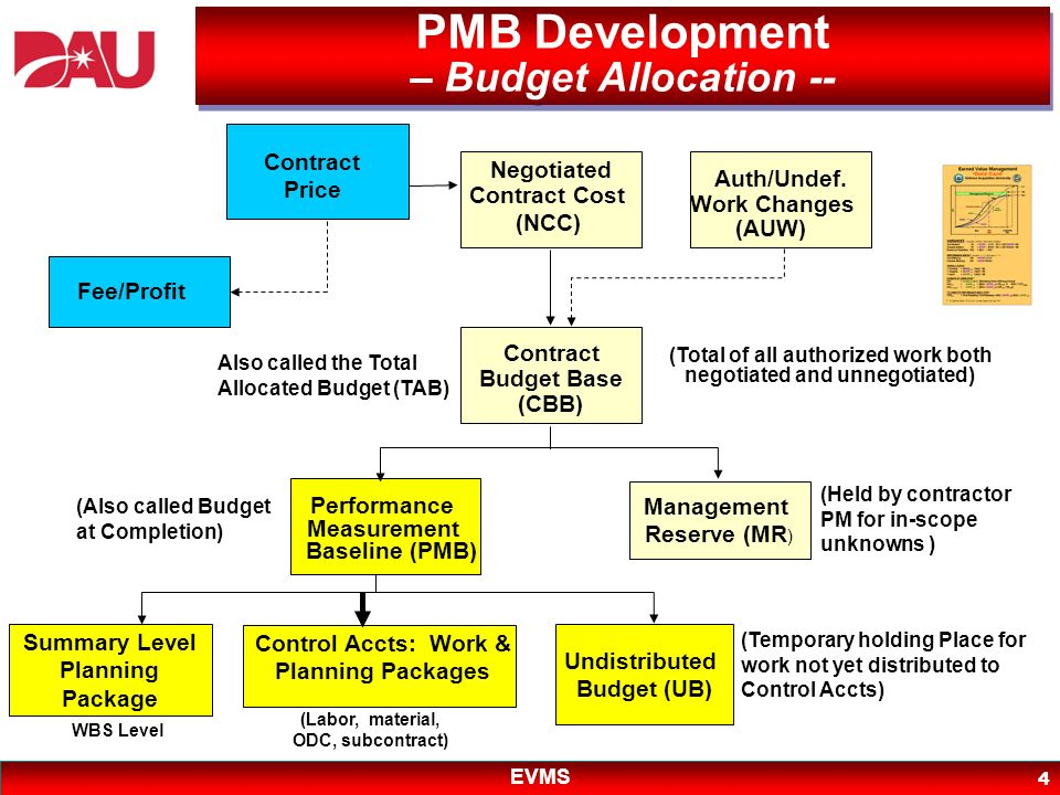 EVMS 4 PMB Development – Budget Allocation -- Contract Price Fee/Profit Negotiated Contract Cost (NCC) Auth/Undef. Work Changes (AUW) Contract Budget