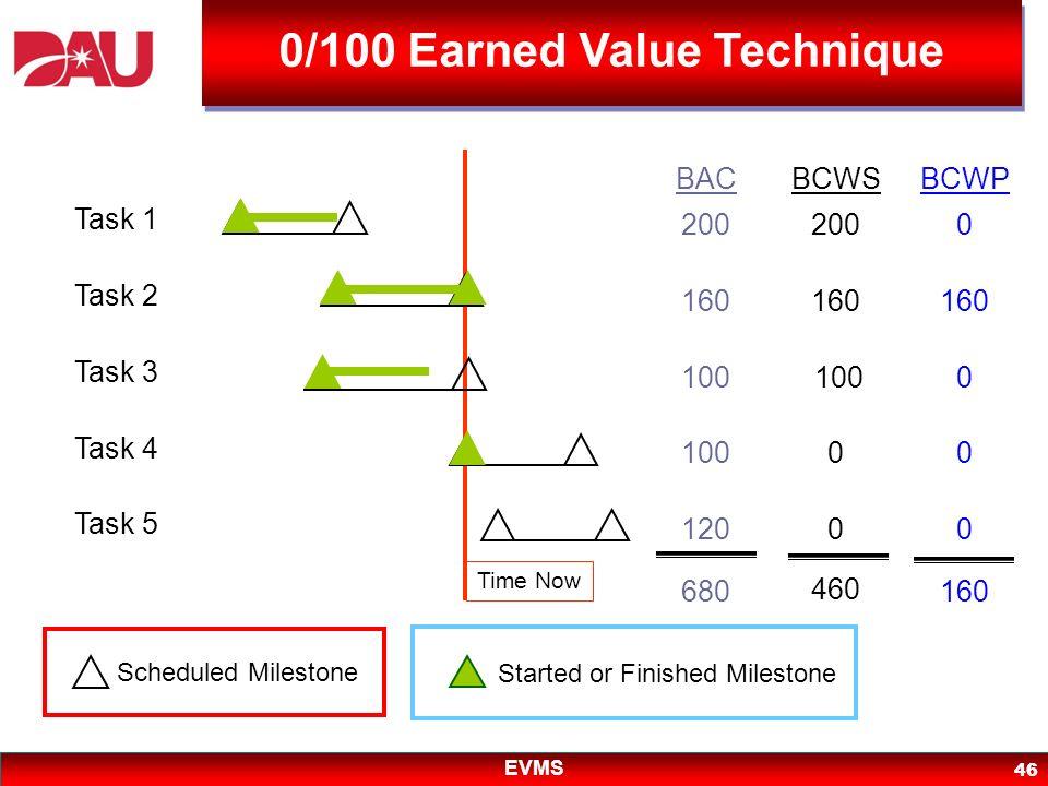 EVMS 46 200 160 100 120 BAC BCWSBCWP 680 200 160 100 0 0 460 0 160 0 0 0 Scheduled Milestone Started or Finished Milestone Task 1 Task 2 Task 3 Task 4