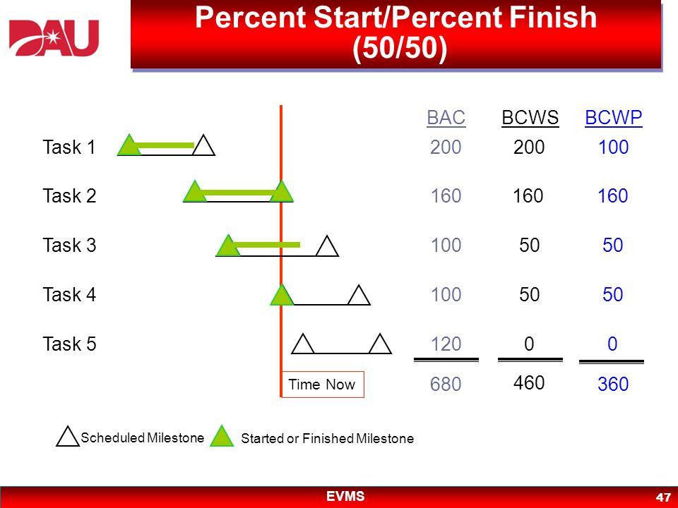 EVMS 47 200 160 100 120 BAC BCWSBCWP 680 200 160 50 0 460 100 160 50 0 360 Scheduled Milestone Started or Finished Milestone Task 1 Task 2 Task 3 Task