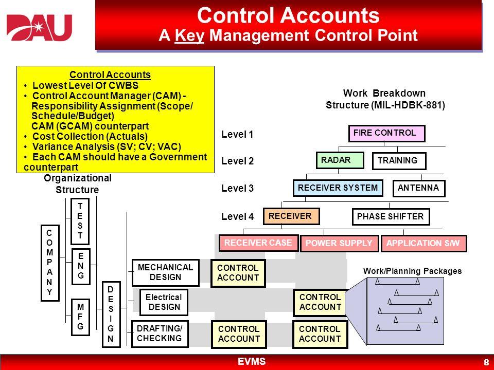 EVMS 8 CONTROL ACCOUNT CONTROL ACCOUNT CONTROL ACCOUNT CONTROL ACCOUNT Work/Planning Packages Work Breakdown Structure (MIL-HDBK-881) Level 1 FIRE CON
