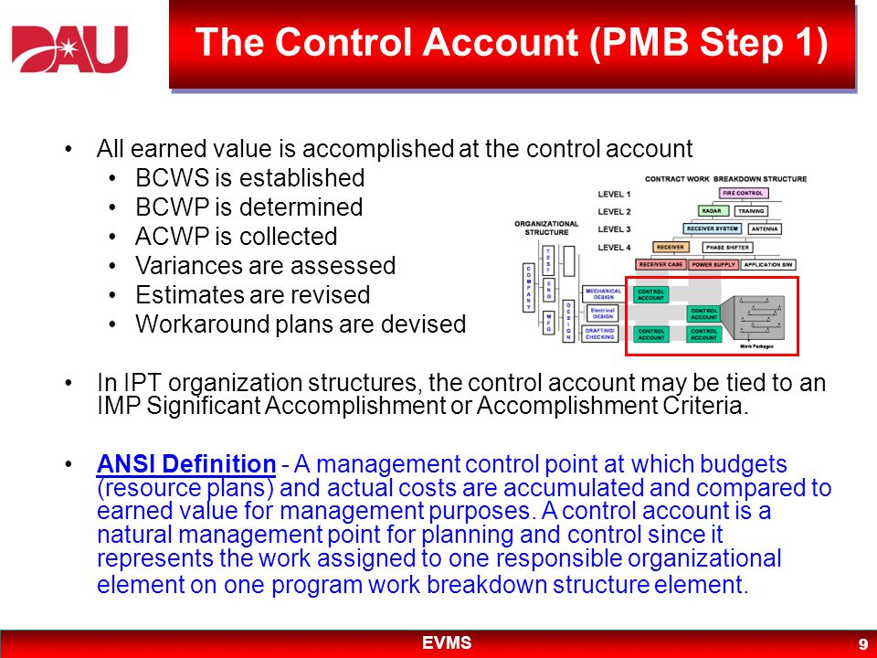 EVMS 40 Organization Define contractual effort & assign responsibility for work Planning and Budgeting Plan, schedule, budget, and authorize the work Accounting Accumulate costs of work, labor, and material Analysis Compare planned/ accomplished /actuals and analyze variances Revisions Incorporate changes and develop estimate of final cost PMB Structure