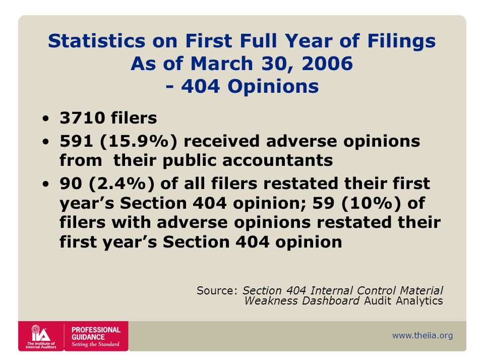 www.theiia.org Statistics on First Full Year of Filings As of March 30, 2006 - 404 Opinions 3710 filers 591 (15.9%) received adverse opinions from the