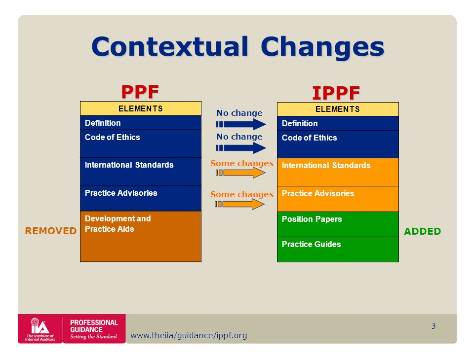 www.theiia/guidance/ippf.org 4 Mandatory Non mandatory Strongly recommended AUTHORITATIVE GUIDANCE The International Professional Practices Framework organizes The IIAs authoritative guidance IPPF