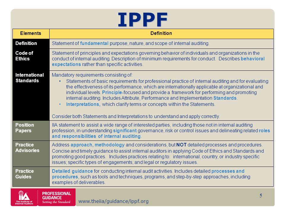 www.theiia/guidance/ippf.org 5 DefinitionElements Practice Guides Practice Advisories Position Papers International Standards Code of Ethics Definitio
