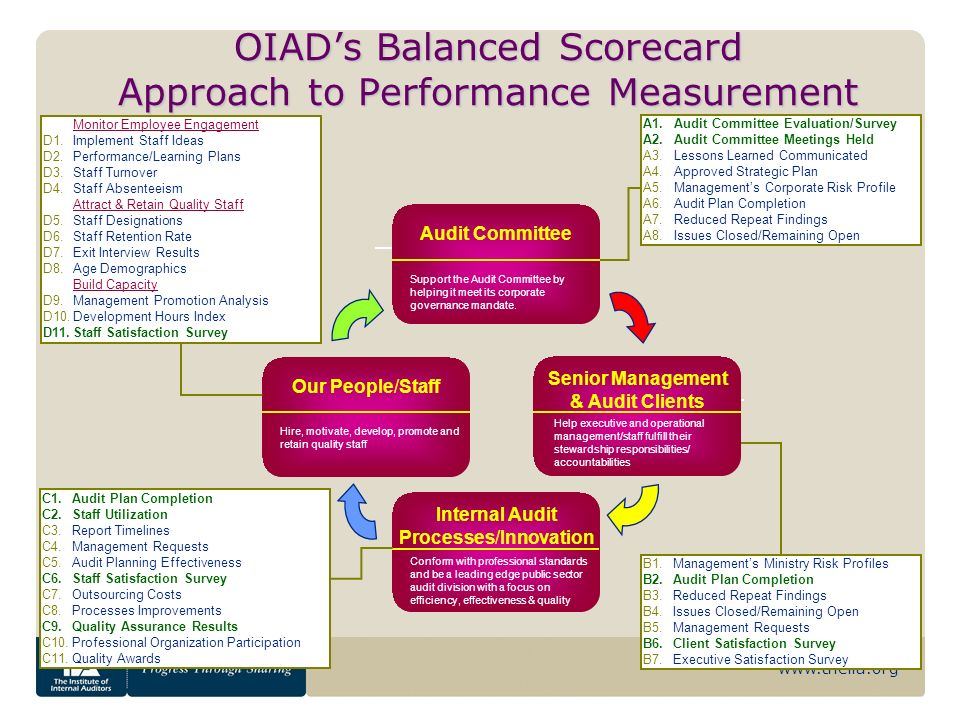 www.theiia.org OIADs Balanced Scorecard Approach to Performance Measurement Monitor Employee Engagement D1.Implement Staff Ideas D2.Performance/Learni