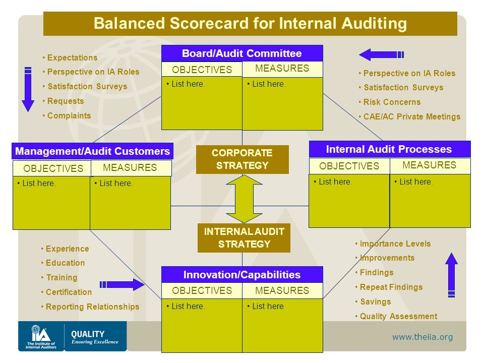 www.theiia.org List here. Balanced Scorecard for Internal Auditing Board/Audit Committee OBJECTIVES MEASURES List here. Management/Audit Customers OBJ