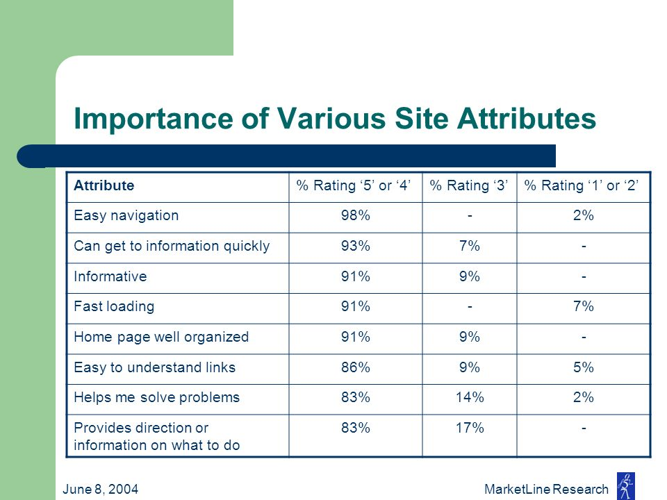 June 8, 2004 MarketLine Research Importance of Various Site Attributes Attribute% Rating 5 or 4% Rating 3% Rating 1 or 2 Easy navigation98%-2% Can get