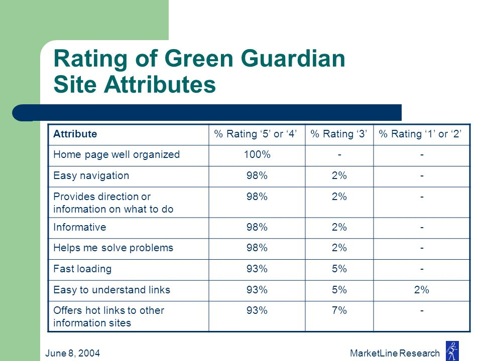 June 8, 2004 MarketLine Research Rating of Green Guardian Site Attributes Attribute% Rating 5 or 4% Rating 3% Rating 1 or 2 Home page well organized10