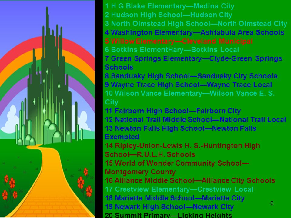 1 H G Blake ElementaryMedina City 2 Hudson High SchoolHudson City 3 North Olmstead High SchoolNorth Olmstead City 4 Washington ElementaryAshtabula Area Schools 5 Willow ElementaryCleveland Municipal 6 Botkins ElementHaryBotkins Local 7 Green Springs ElementaryClyde-Green Springs Schools 8 Sandusky High SchoolSandusky City Schools 9 Wayne Trace High SchoolWayne Trace Local 10 Wilson Vance ElementaryWilson Vance E.