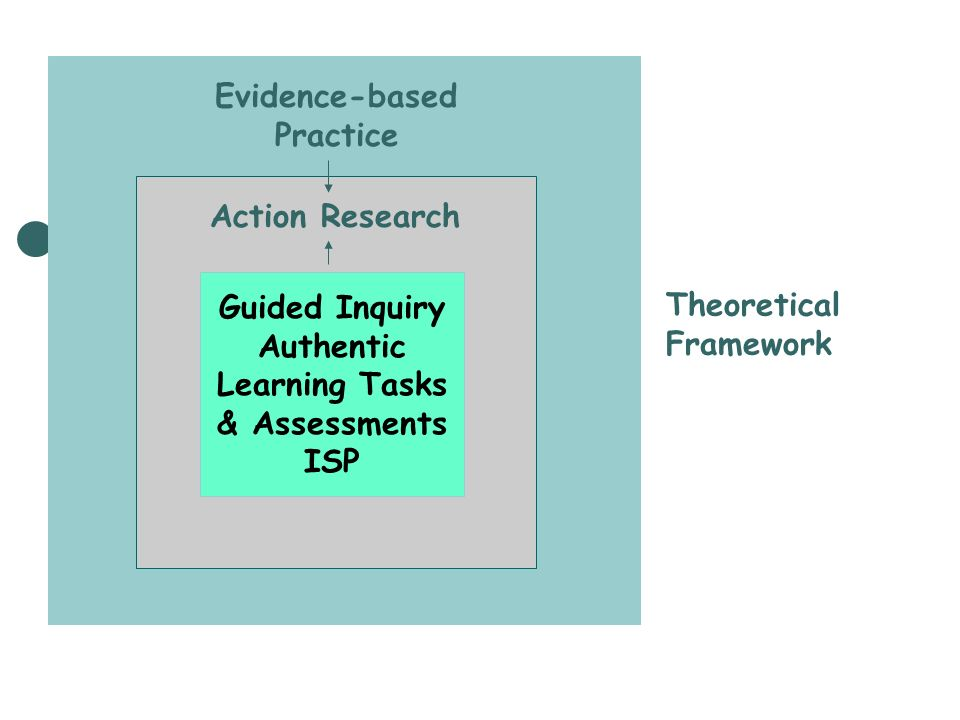 Guided Inquiry Authentic Learning Tasks & Assessments ISP Evidence-based Practice Theoretical Framework Action Research