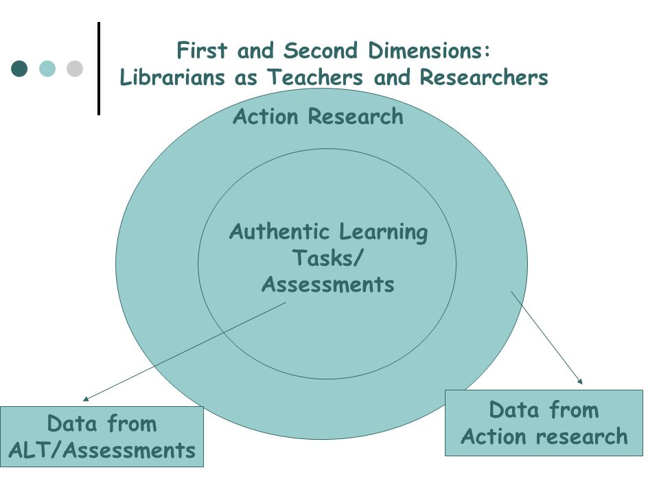 Authentic Learning Tasks/ Assessments Data from ALT/Assessments Data from Action research Action Research First and Second Dimensions: Librarians as T