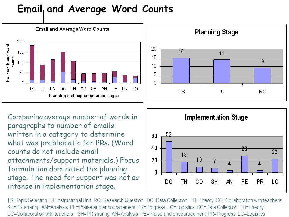 Email and Average Word Counts TS=Topic Selection IU=Instructional Unit RQ=Research Question DC=Data Collection TH=Theory CO=Collaboration with teacher