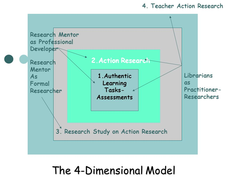 The 4-Dimensional Model 1.Authentic Learning Tasks- Assessments 2.Action Research Research Mentor as Professional Developer Librarians as Practitioner