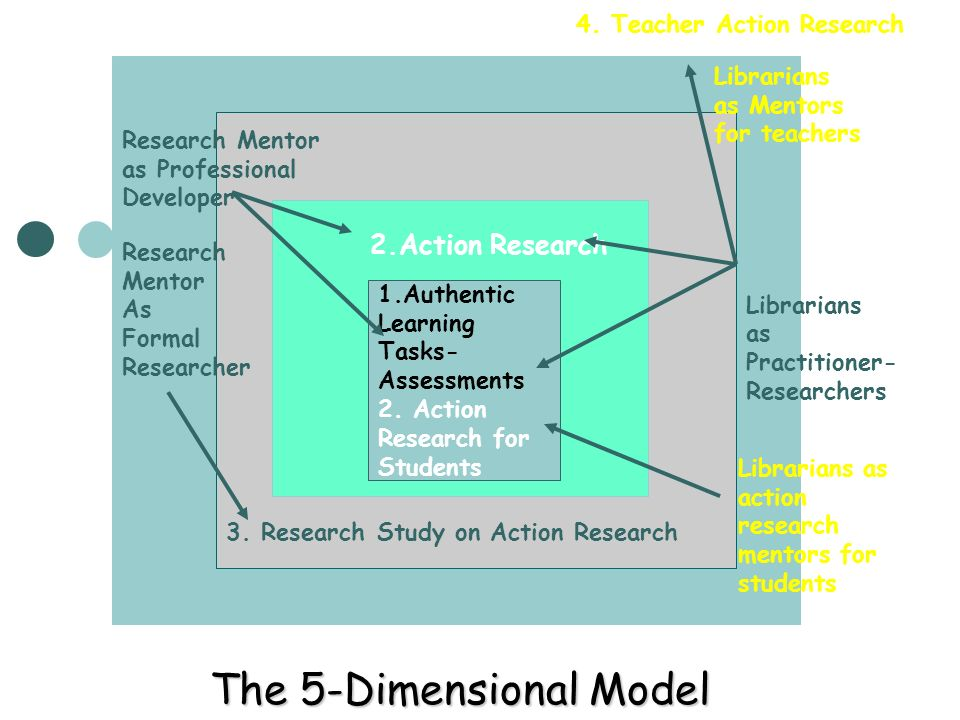 The 5-Dimensional Model 1.Authentic Learning Tasks- Assessments 2. Action Research for Students 2.Action Research Research Mentor as Professional Deve