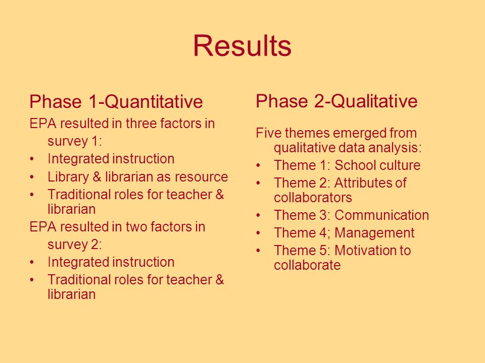 Results Phase 1-Quantitative EPA resulted in three factors in survey 1: Integrated instruction Library & librarian as resource Traditional roles for t