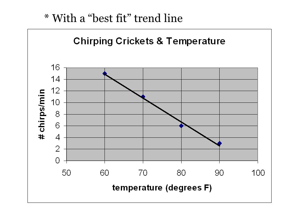* With a best fit trend line