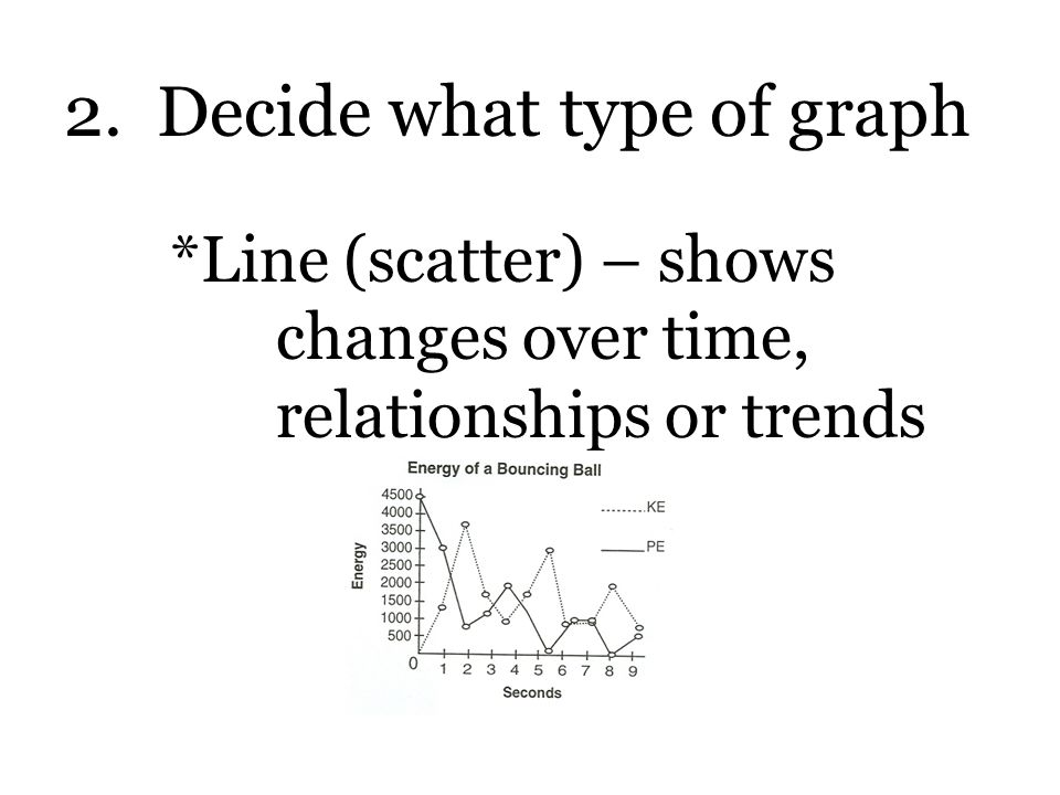 2. Decide what type of graph *Line (scatter) – shows changes over time, relationships or trends