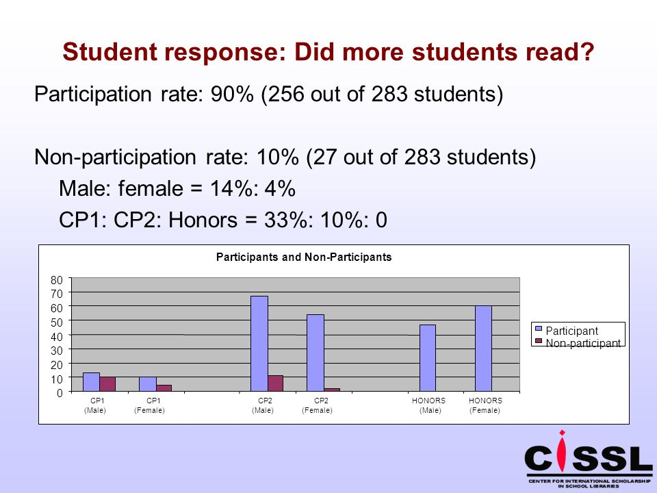 Student response: Did more students read.