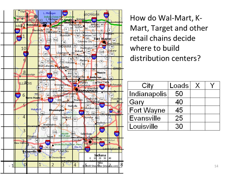 14 10 1 2 2 3 3 4 56 7 8 - 1 7 6 5 4 12 11 10 9 8 How do Wal-Mart, K- Mart, Target and other retail chains decide where to build distribution centers?