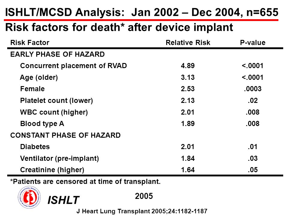 ISHLT/MCSD Analysis: Jan 2002 – Dec 2004, n=655 Risk factors for death* after device implant Risk FactorRelative RiskP-value EARLY PHASE OF HAZARD Concurrent placement of RVAD4.89<.0001 Age (older)3.13<.0001 Female2.53.0003 Platelet count (lower)2.13.02 WBC count (higher)2.01.008 Blood type A1.89.008 CONSTANT PHASE OF HAZARD Diabetes2.01.01 Ventilator (pre-implant)1.84.03 Creatinine (higher)1.64.05 *Patients are censored at time of transplant.