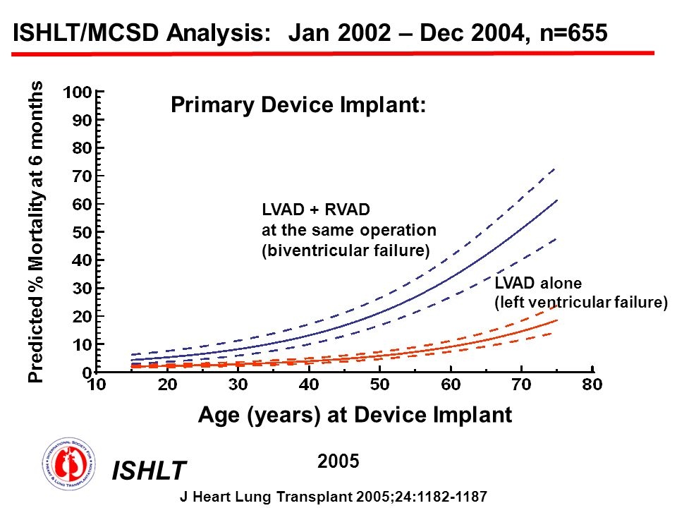 ISHLT/MCSD Analysis: Jan 2002 – Dec 2004, n=655 Predicted % Mortality at 6 months Age (years) at Device Implant Primary Device Implant: LVAD alone (left ventricular failure) LVAD + RVAD at the same operation (biventricular failure) ISHLT 2005 J Heart Lung Transplant 2005;24:1182-1187