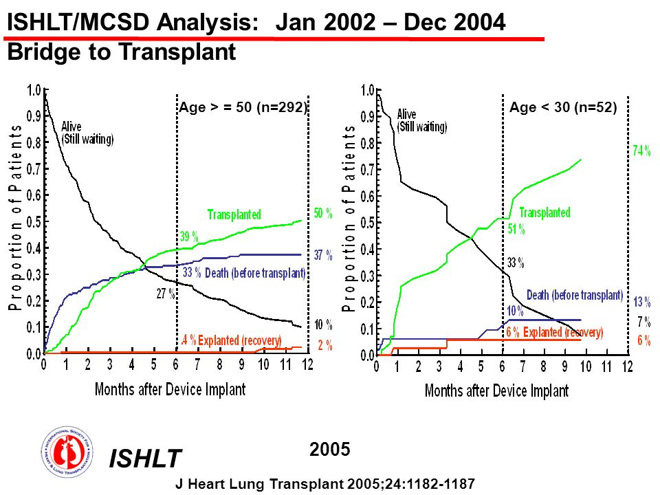 ISHLT/MCSD Analysis: Jan 2002 – Dec 2004 Bridge to Transplant Age > = 50 (n=292)Age < 30 (n=52) ISHLT 2005 J Heart Lung Transplant 2005;24:1182-1187