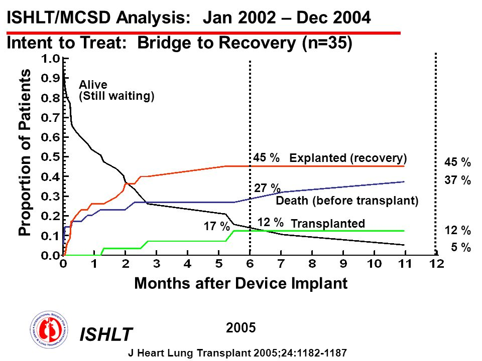ISHLT/MCSD Analysis: Jan 2002 – Dec 2004 Intent to Treat: Bridge to Recovery (n=35) Months after Device Implant Proportion of Patients Alive (Still waiting) Death (before transplant) Explanted (recovery) Transplanted 17 % 12 % 27 % 45 % 5 % 12 % 37 % 45 % ISHLT 2005 J Heart Lung Transplant 2005;24:1182-1187