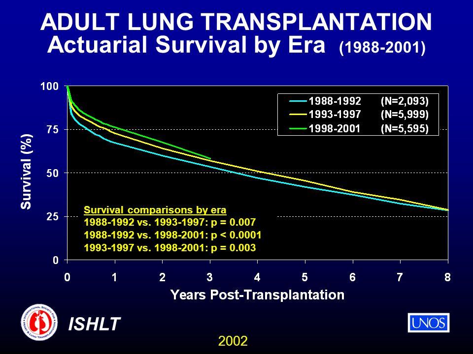 2002 ISHLT ADULT LUNG TRANSPLANTATION Actuarial Survival by Era (1988-2001) Survival comparisons by era 1988-1992 vs. 1993-1997: p = 0.007 1988-1992 v
