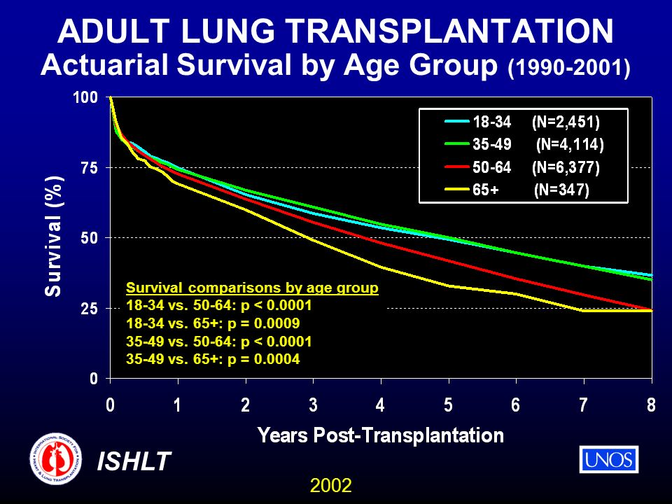 2002 ISHLT ADULT LUNG TRANSPLANTATION Actuarial Survival by Age Group ( ) Survival comparisons by age group vs.