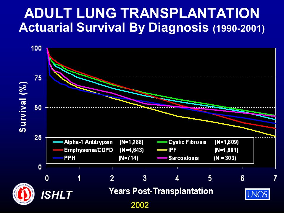 2002 ISHLT ADULT LUNG TRANSPLANTATION Actuarial Survival By Diagnosis ( )