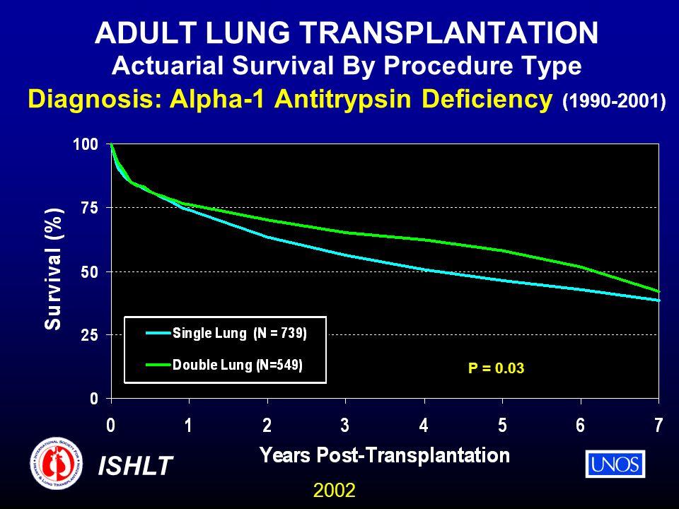 2002 ISHLT ADULT LUNG TRANSPLANTATION Actuarial Survival By Procedure Type Diagnosis: Alpha-1 Antitrypsin Deficiency (1990-2001) P = 0.03
