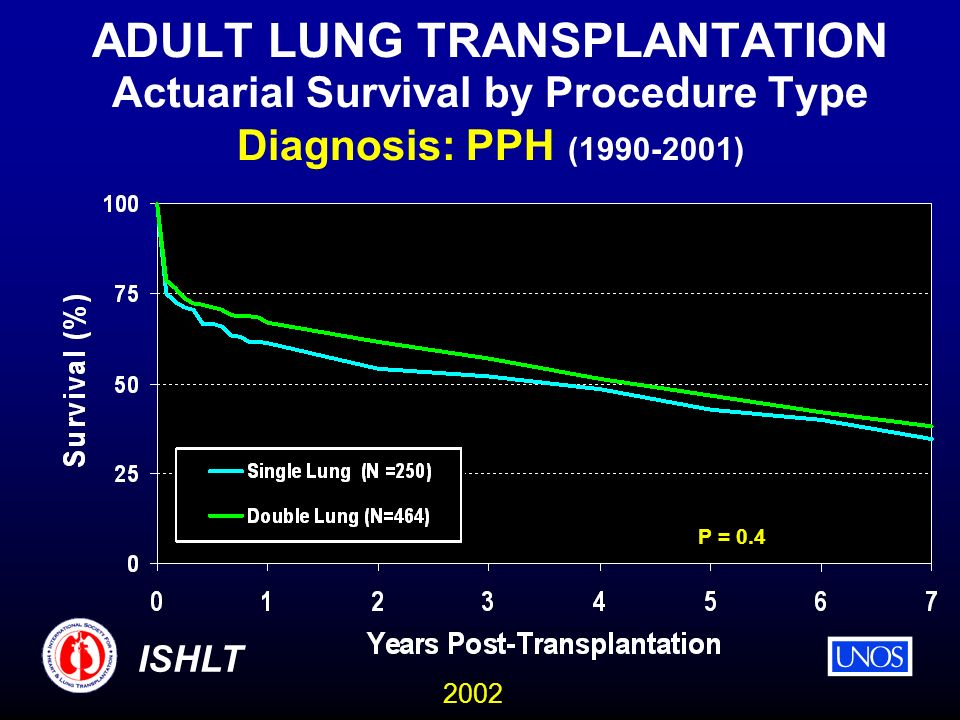 2002 ISHLT ADULT LUNG TRANSPLANTATION Actuarial Survival by Procedure Type Diagnosis: PPH ( ) P = 0.4
