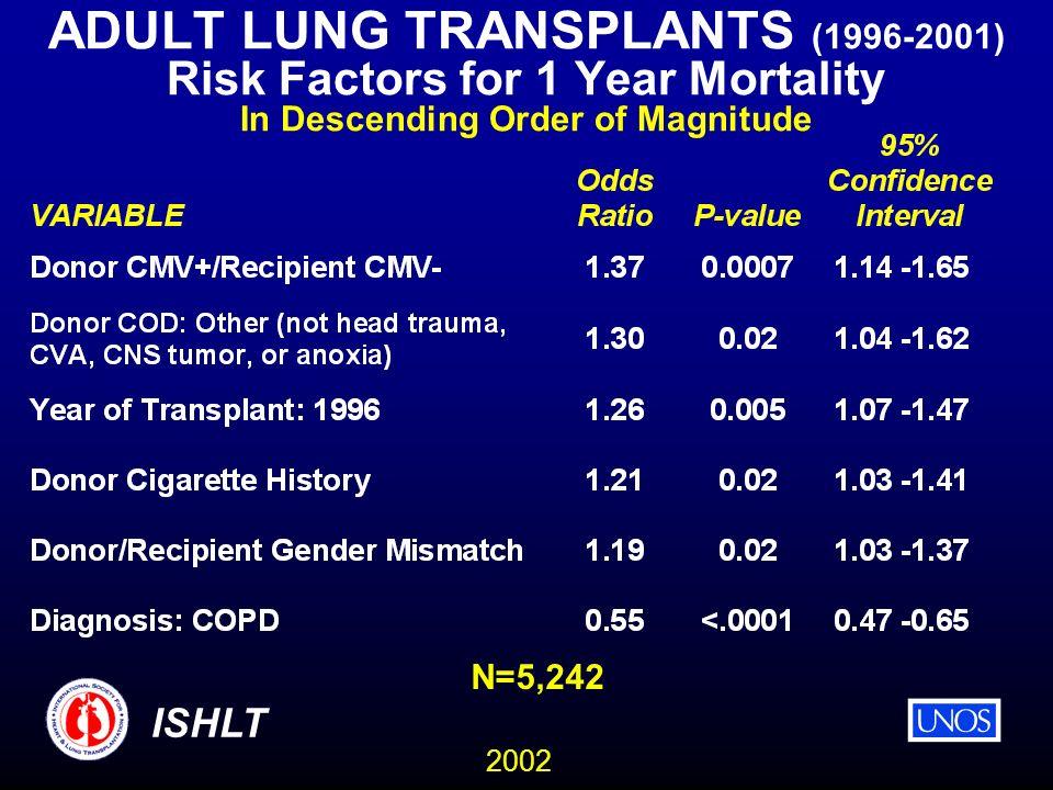 2002 ISHLT ADULT LUNG TRANSPLANTS (1996-2001) Risk Factors for 1 Year Mortality In Descending Order of Magnitude N=5,242