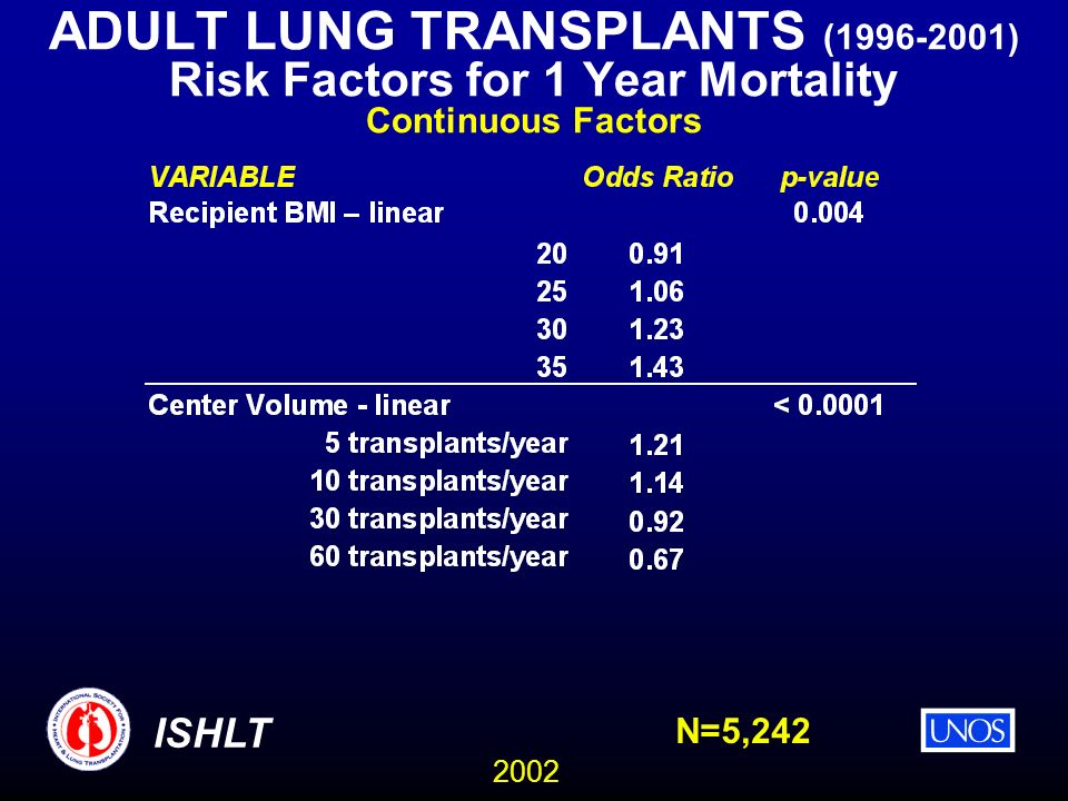 2002 ISHLT ADULT LUNG TRANSPLANTS ( ) Risk Factors for 1 Year Mortality Continuous Factors N=5,242