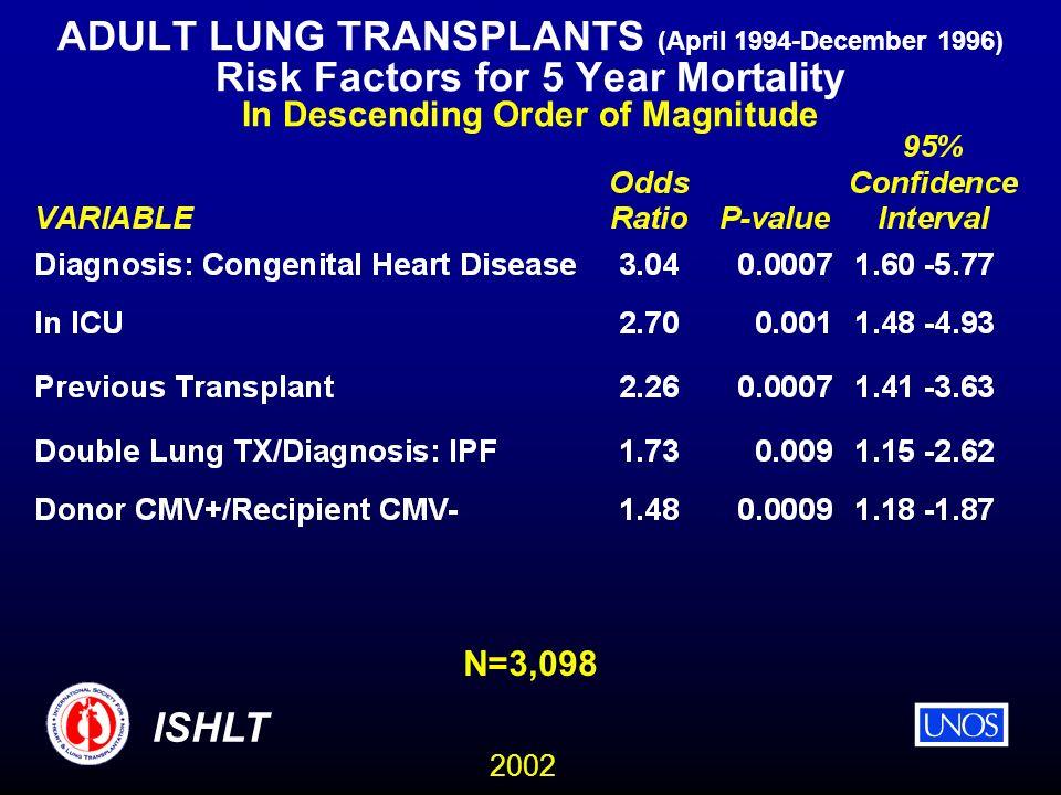 2002 ISHLT ADULT LUNG TRANSPLANTS (April 1994-December 1996) Risk Factors for 5 Year Mortality In Descending Order of Magnitude N=3,098