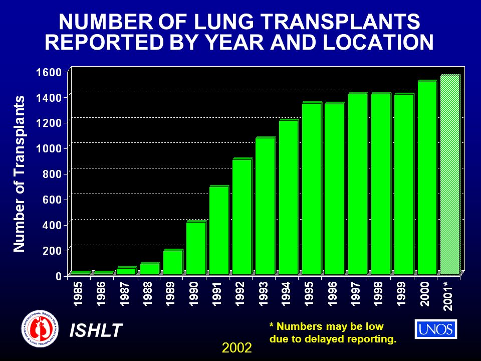 2002 ISHLT NUMBER OF LUNG TRANSPLANTS REPORTED BY YEAR AND LOCATION * Numbers may be low due to delayed reporting.