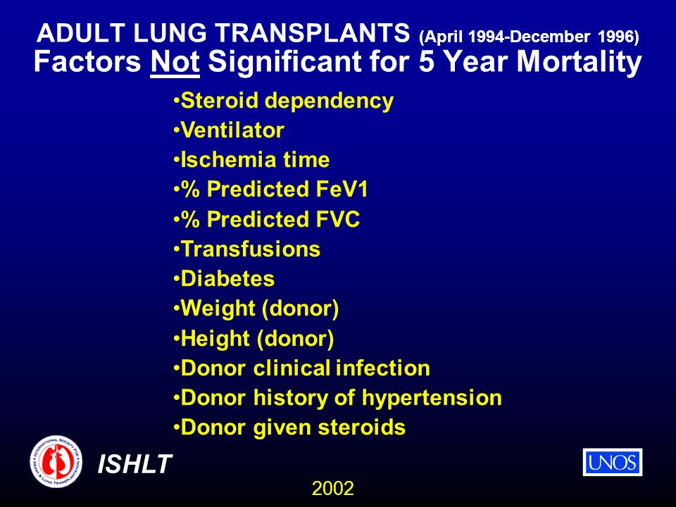 2002 ISHLT ADULT LUNG TRANSPLANTS (April 1994-December 1996) Factors Not Significant for 5 Year Mortality Steroid dependency Ventilator Ischemia time % Predicted FeV1 % Predicted FVC Transfusions Diabetes Weight (donor) Height (donor) Donor clinical infection Donor history of hypertension Donor given steroids